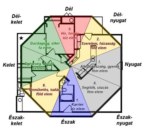 feng shui térkép térkép   Ingatlanhírek feng shui térkép